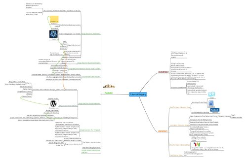 Steve Rubel's Future of Blogging Mind Map
