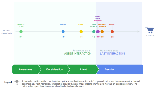 Google Analytics Customer Journey