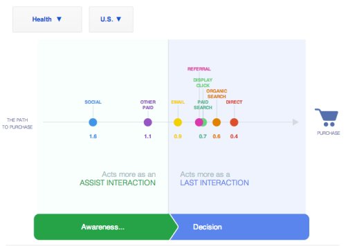 google health customer journey